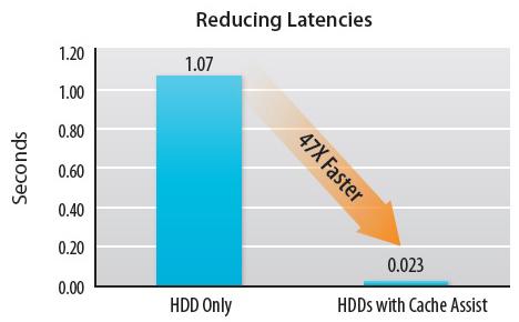 reducing-latencies