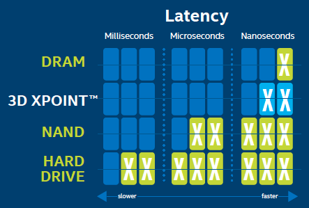 3d-xpoint-low-latency