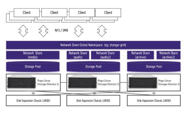 Storage Director Q NFS SMB