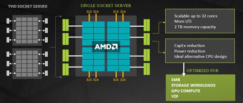 AMD EPYC Processor Architecture
