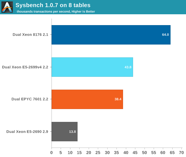 AnandTech Database Benchmark Results