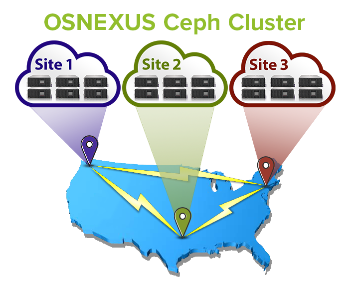 OSNEXUS Certified Hyperscale Storage Solutions | Pogo Linux